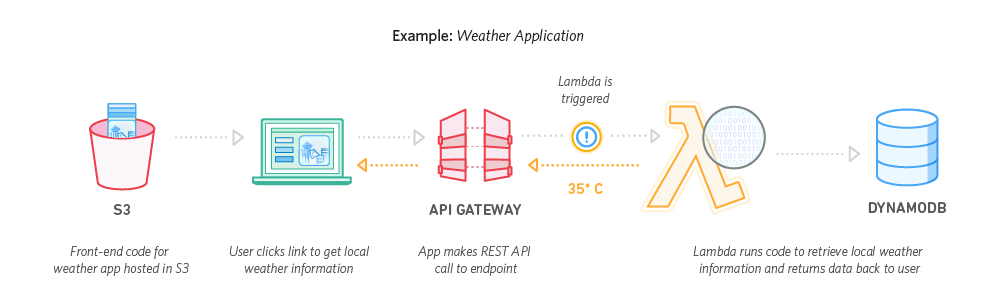 how to host node application on aws