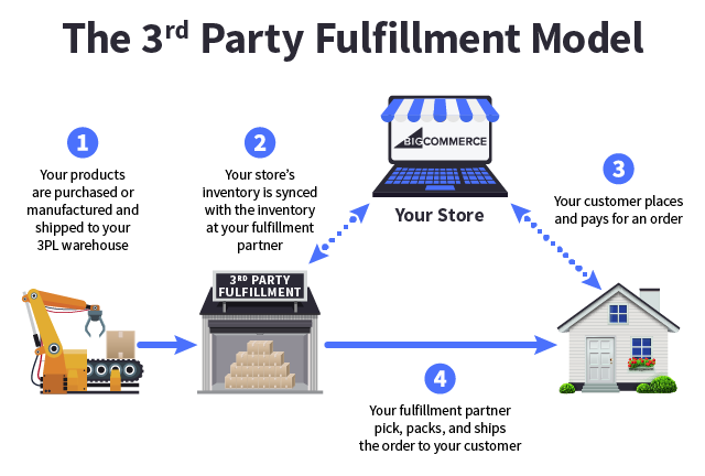 application of e commerce in wholesale