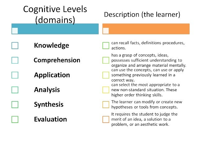 knowledge comprehension application and analysis are areas included in the