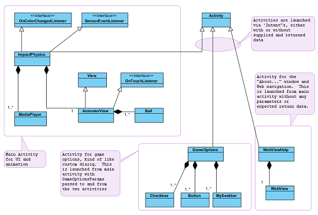 android application class diagram example