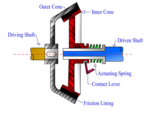 application of single plate clutch pdf