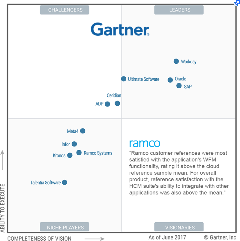 gartner market guide for hcm suite applications