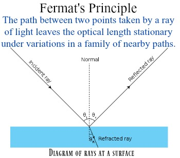 real time application of superposition theorem