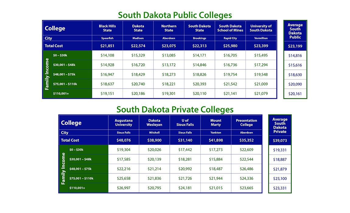 university of south dakota application fee