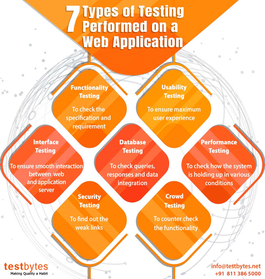 what types of application we test